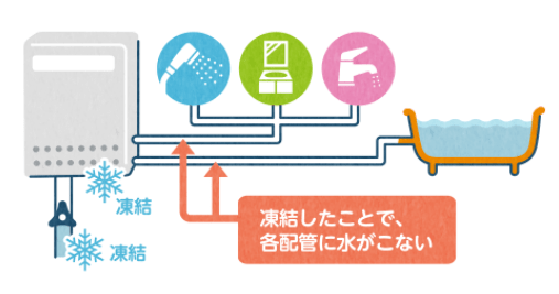 NORITZ - 追い炊き配管の凍結